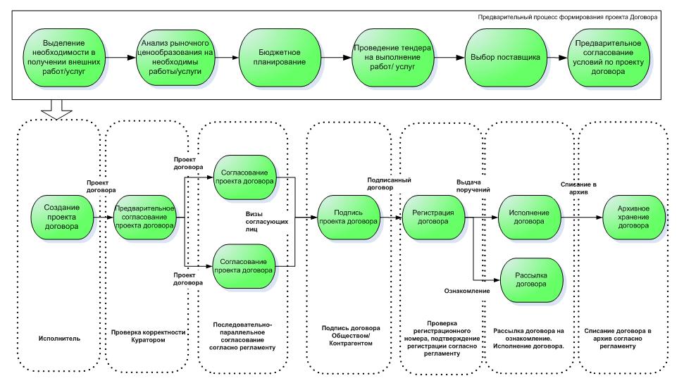 Общая схема бизнес-процесса