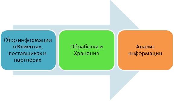 Crm состав системы showformnote битрикс