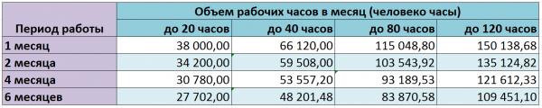 Системная аналитика (ставки)
