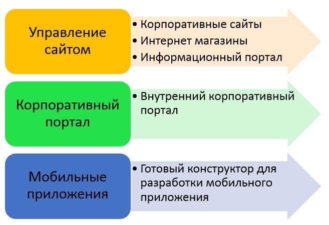 Обзор 1с битрикс корпоративный портал amocrm перенести контакты