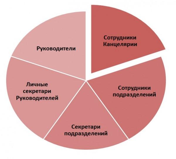 Рисунок 2. Группы пользователей для корпоративного обучения СЭД