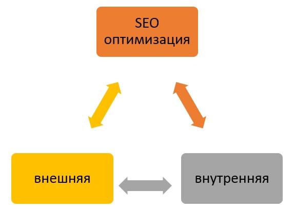 SEO_ocnova_ru 03