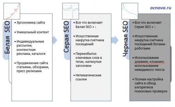 классификация SEO, сайты, порталы