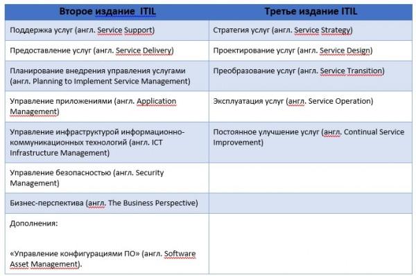 Версии ITIL