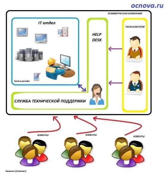 ITIL в схемах