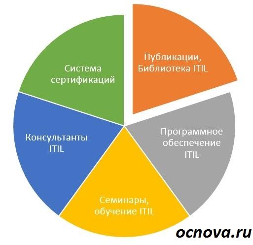 применение ITIL