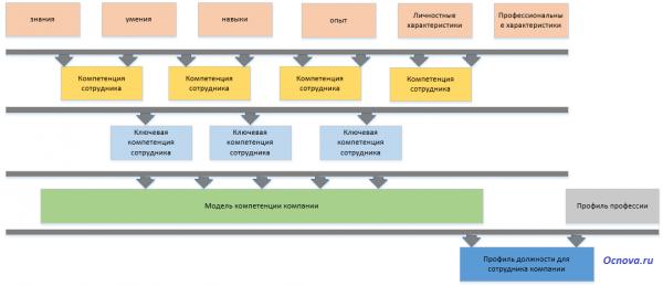 модель компетенций, профили должности