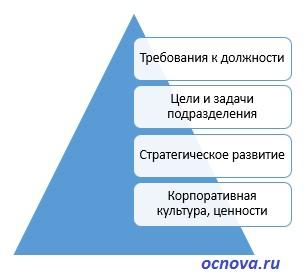 модель компетенций для подбора сотрудников